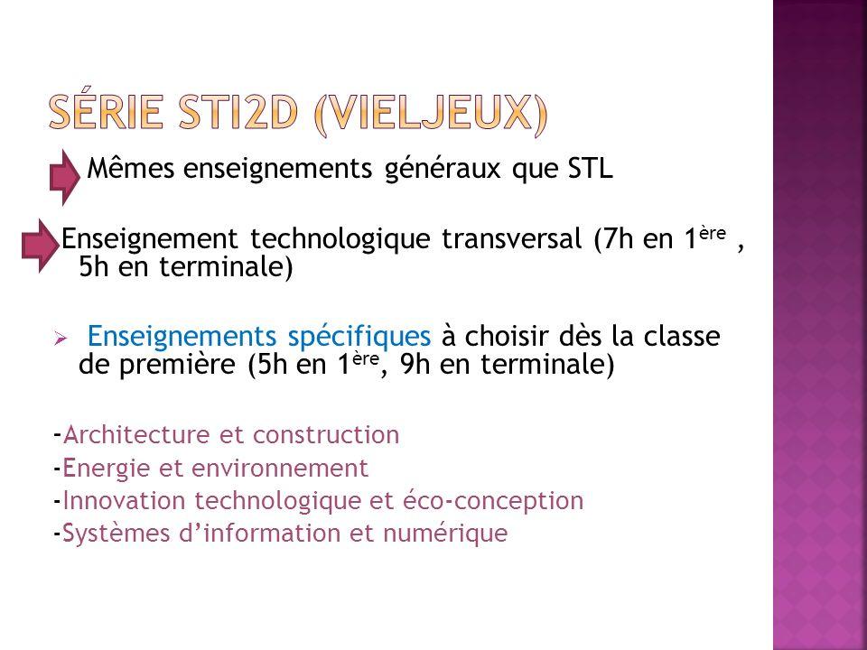 Mêmes enseignements généraux que STL Enseignement technologique transversal (7h en 1 ère, 5h en terminale) Enseignements spécifiques à choisir dès la