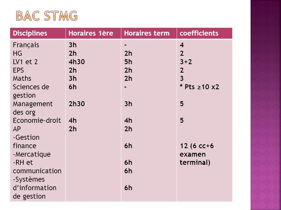 DisciplinesHoraires 1èreHoraires termcoefficients Français HG LV1 et 2 EPS Maths Sciences de gestion Management des org Economie-droit AP -Gestion fin