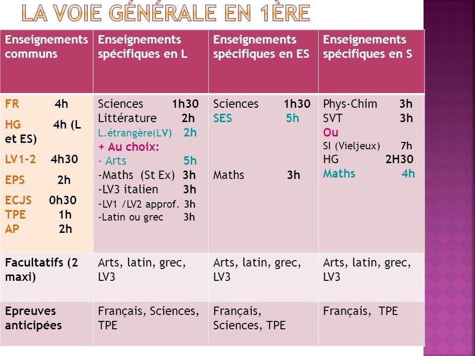 Enseignements communs Enseignements spécifiques en L Enseignements spécifiques en ES Enseignements spécifiques en S FR 4h HG 4h (L et ES) LV1-2 4h30 E