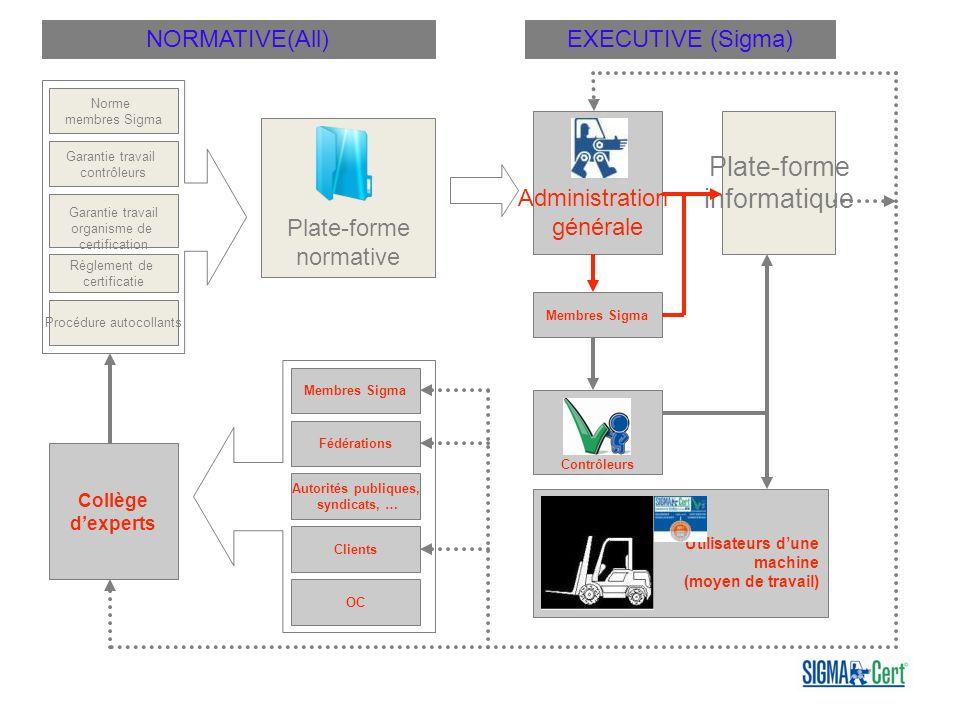 Norme membres Sigma Garantie travail contrôleurs Procédure autocollants Garantie travail organisme de certification Règlement de certificatie Plate-fo