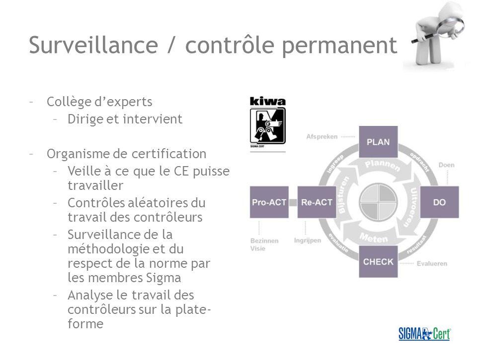 Surveillance / contrôle permanent –Collège dexperts –Dirige et intervient –Organisme de certification –Veille à ce que le CE puisse travailler –Contrô