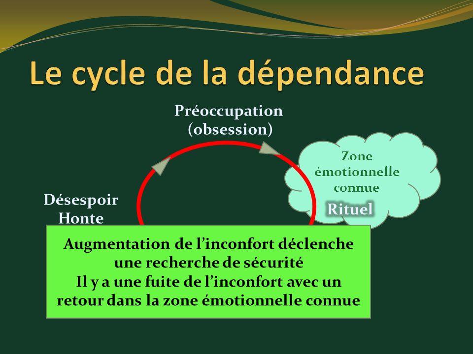 Zone émotionnelle connue Préoccupation (obsession) Désespoir Honte Augmentation de linconfort déclenche une recherche de sécurité Il y a une fuite de
