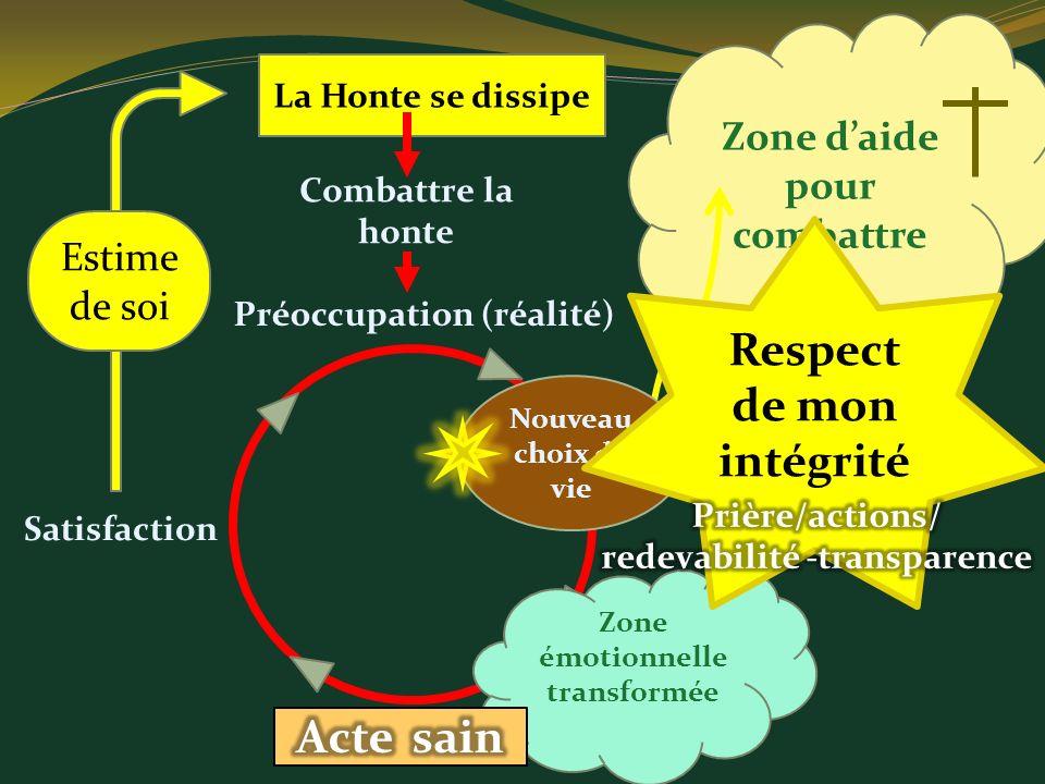 Zone daide pour combattre Combattre la honte La Honte se dissipe Préoccupation (réalité) Satisfaction Zone émotionnelle transformée Nouveau choix de v