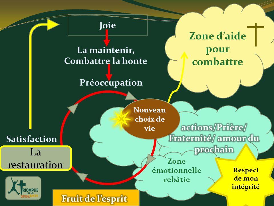 Zone émotionnelle rebâtie Zone daide pour combattre La maintenir, Combattre la honte Joie Préoccupation Satisfaction Nouveau choix de vie La restaurat