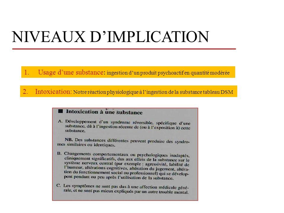 NIVEAUX DIMPLICATION 1.Usage dune substance : ingestion dun produit psychoactif en quantité modérée 2.
