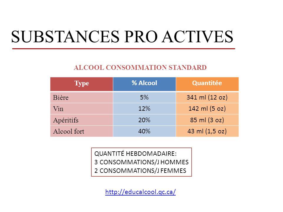 SUBSTANCES PRO ACTIVES Type % AlcoolQuantitée Bière 5%341 ml (12 oz) Vin 12%142 ml (5 oz) Apéritifs 20%85 ml (3 oz) Alcool fort 40%43 ml (1,5 oz) ALCOOL CONSOMMATION STANDARD QUANTITÉ HEBDOMADAIRE: 3 CONSOMMATIONS/J HOMMES 2 CONSOMMATIONS/J FEMMES http://educalcool.qc.ca/