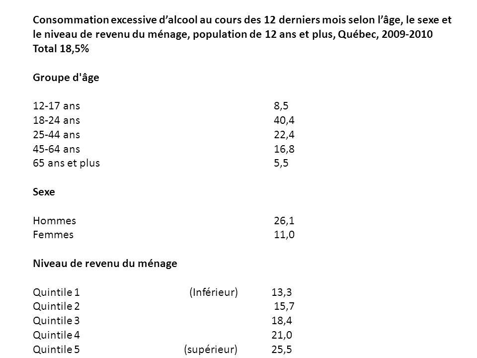 Consommation excessive dalcool au cours des 12 derniers mois selon lâge, le sexe et le niveau de revenu du ménage, population de 12 ans et plus, Québec, 2009-2010 Total 18,5% Groupe d âge 12-17 ans 8,5 18-24 ans 40,4 25-44 ans 22,4 45-64 ans 16,8 65 ans et plus 5,5 Sexe Hommes 26,1 Femmes 11,0 Niveau de revenu du ménage Quintile 1 (Inférieur) 13,3 Quintile 2 15,7 Quintile 3 18,4 Quintile 4 21,0 Quintile 5 (supérieur) 25,5