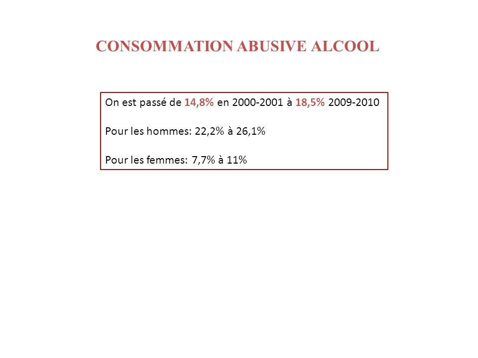 On est passé de 14,8% en 2000-2001 à 18,5% 2009-2010 Pour les hommes: 22,2% à 26,1% Pour les femmes: 7,7% à 11% CONSOMMATION ABUSIVE ALCOOL