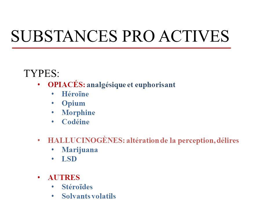 SUBSTANCES PRO ACTIVES TYPES: OPIACÉS: analgésique et euphorisant Héroïne Opium Morphine Codéine HALLUCINOGÈNES: altération de la perception, délires Marijuana LSD AUTRES Stéroïdes Solvants volatils