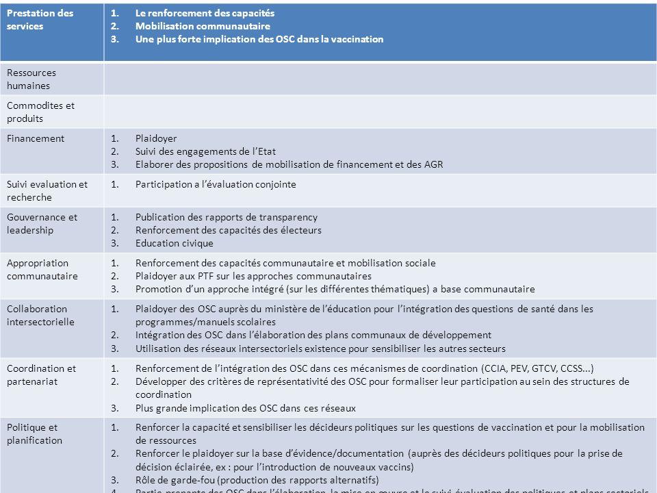 1.Le renforcement des capacités 19 2.Mobilisation communautaire 8 3.Une plus forte implication des OSC dans la vaccination 7 4.Plaidoyer 10 5.Suivi des engagements de lEtat 10 6.Elaborer des propositions de mobilisation de financement et des AGR 2 7.Participation a lévaluation conjointe 2 8.Publication des rapports de transparency 0 9.Renforcement des capacités des électeurs 1 10.Education civique 1 11.Renforcement des capacités communautaire et mobilisation sociale 6 12.Plaidoyer aux PTF sur les approches communautaires 1 13.Promotion dun approche intégré (sur les différentes thématiques) a base communautaire 3 14.Plaidoyer des OSC auprès du ministère de léducation pour lintégration des questions de santé dans les programmes/manuels scolaires 1 15.Intégration des OSC dans lélaboration des plans communaux de développement 3 16.Utilisation des réseaux intersectoriels existence pour sensibiliser les autres secteurs 2 17.Renforcement de lintégration des OSC dans ces mécanismes de coordination (CCIA, PEV, GTCV, CCSS...) 9 18.Développer des critères de représentativité des OSC pour formaliser leur participation au sein des structures de coordination 4 19.Plus grande implication des OSC dans ces réseaux 0 20.Renforcer la capacité et sensibiliser les décideurs politiques sur les questions de vaccination et pour la mobilisation de ressources 5 21.Renforcer le plaidoyer sur la base dévidence/documentation (auprès des décideurs politiques pour la prise de décision éclairée, ex : pour lintroduction de nouveaux vaccins) 11 22.Rôle de garde-fou (production des rapports alternatifs)6 23.Partie-prenante des OSC dans lélaboration, la mise en œuvre et le suivi-évaluation des politiques et plans sectoriels à tous les niveaux 17