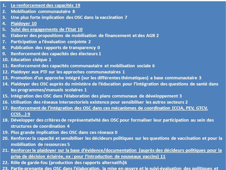 1.Le renforcement des capacités 19 2.Mobilisation communautaire 8 3.Une plus forte implication des OSC dans la vaccination 7 4.Plaidoyer 10 5.Suivi de
