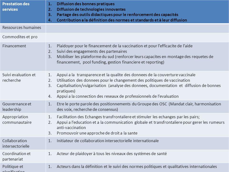 Prestation des services 1.Diffusion des bonnes pratiques 2.Diffusion de technologies innovantes 3.Partage des outils didactiques pour le renforcement