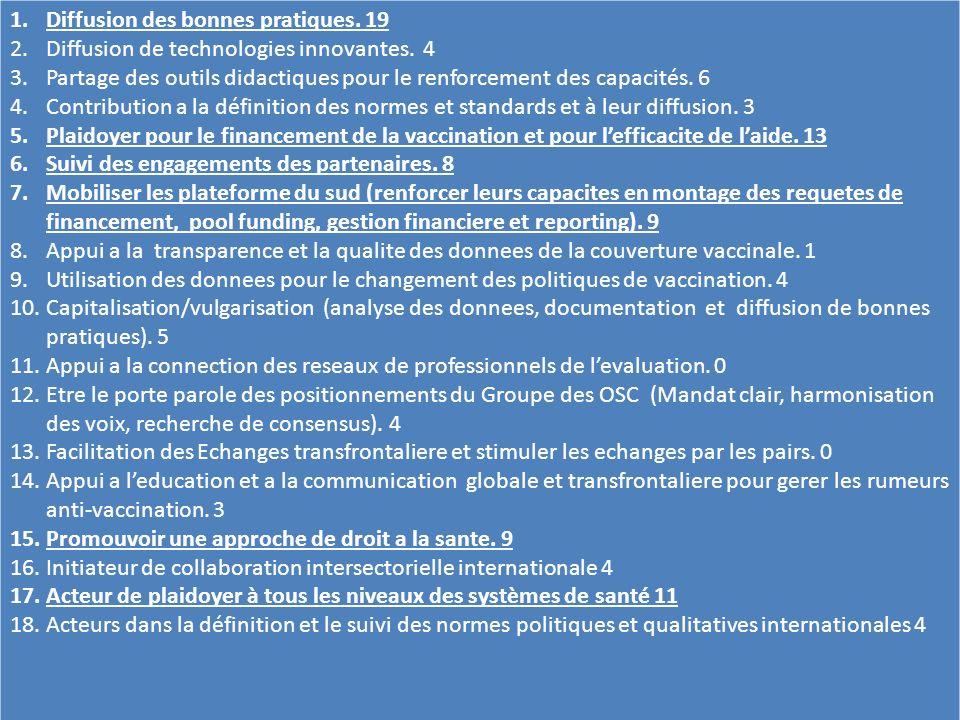 1.Diffusion des bonnes pratiques. 19 2.Diffusion de technologies innovantes. 4 3.Partage des outils didactiques pour le renforcement des capacités. 6