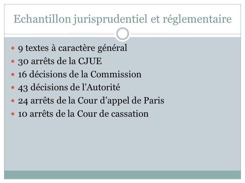 Echantillon jurisprudentiel et réglementaire 9 textes à caractère général 30 arrêts de la CJUE 16 décisions de la Commission 43 décisions de lAutorité
