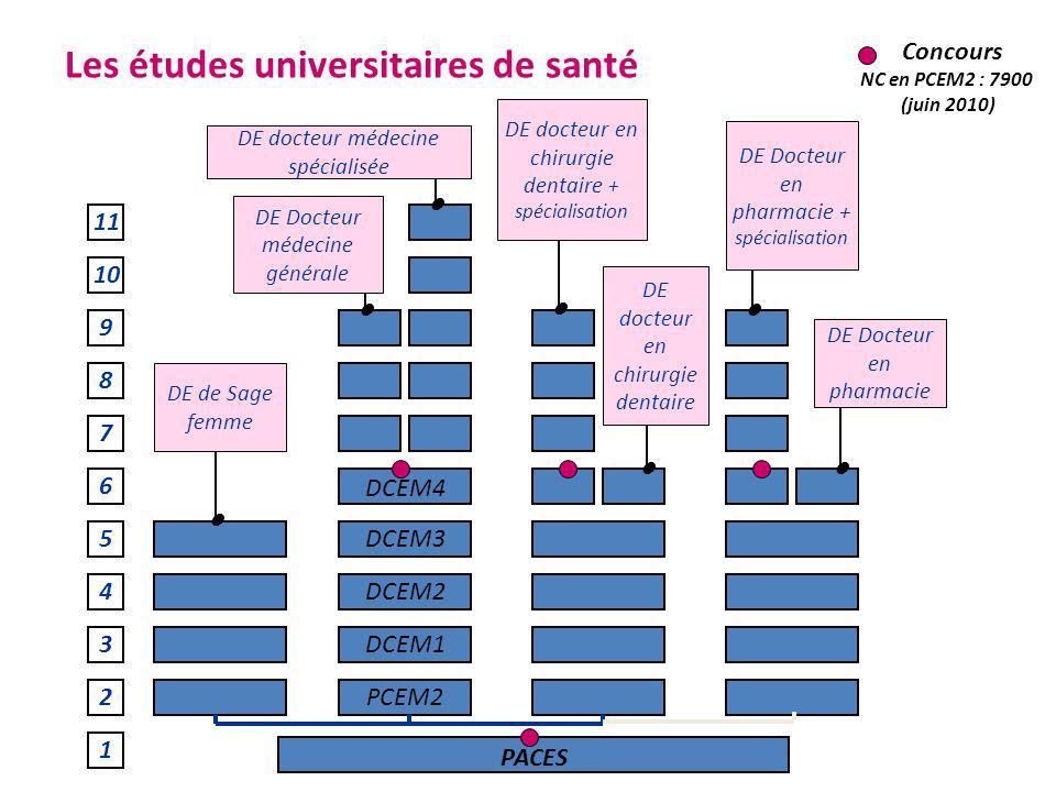 Les études universitaires de santé 1 2 3 7 4 5 6 8 9 10 11 PACES PCEM2 DCEM1 DCEM2 DCEM3 DCEM4 DE docteur médecine spécialisée DE Docteur médecine gén