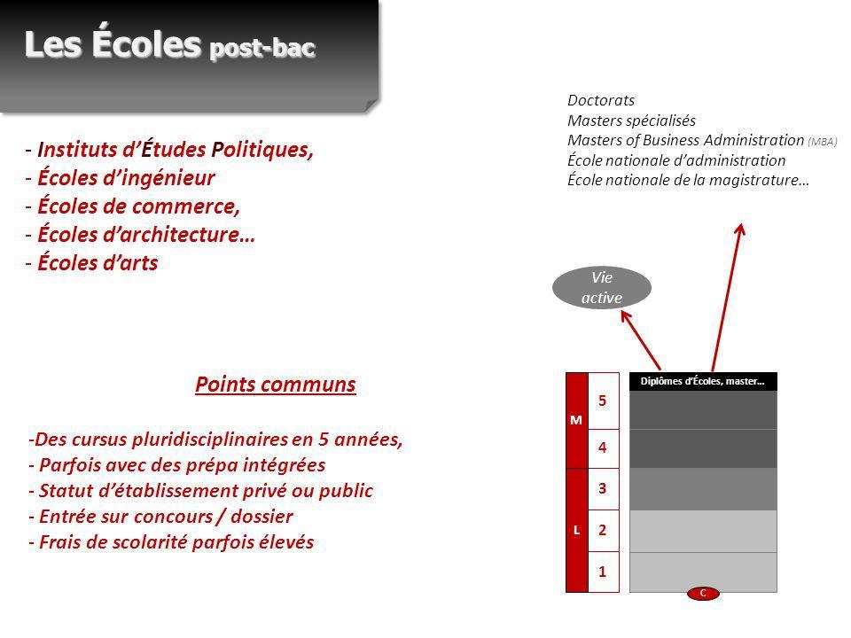- Instituts dÉtudes Politiques, - Écoles dingénieur - Écoles de commerce, - Écoles darchitecture… - Écoles darts Vie active Les Écoles post-bac C 1 2