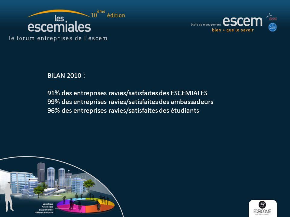 BILAN 2010 : 91% des entreprises ravies/satisfaites des ESCEMIALES 99% des entreprises ravies/satisfaites des ambassadeurs 96% des entreprises ravies/satisfaites des étudiants