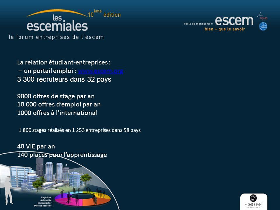 La relation étudiant-entreprises : – un portail emploi : www.escem.orgwww.escem.org 3 300 recruteurs dans 32 pays 9000 offres de stage par an 10 000 o