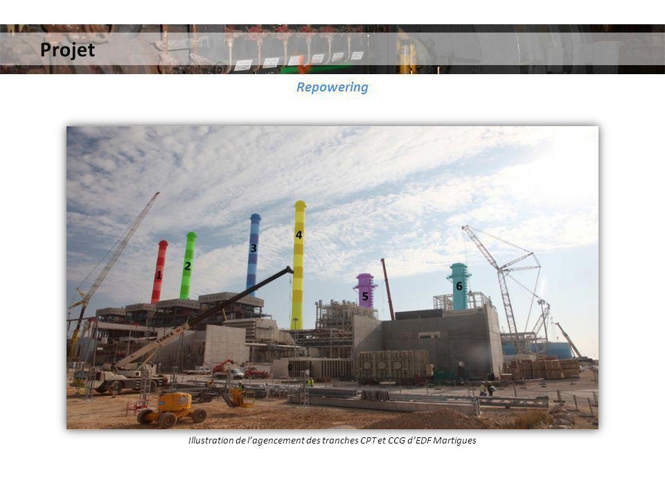 Projet Repowering Illustration de lagencement des tranches CPT et CCG dEDF Martigues
