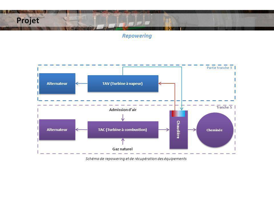 Projet Repowering Alternateur TAC (Turbine à combustion) Chaudière TAV (Turbine à vapeur) Alternateur Cheminée Admission dair Gaz naturel Partie tranc