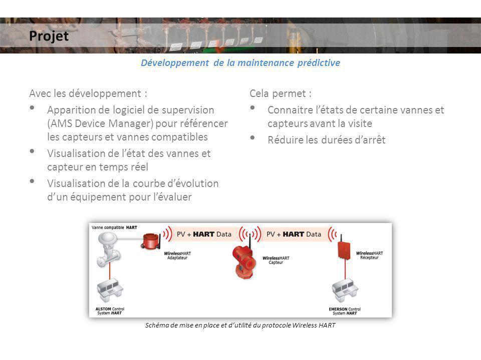 Projet Développement de la maintenance prédictive Avec les développement : Apparition de logiciel de supervision (AMS Device Manager) pour référencer