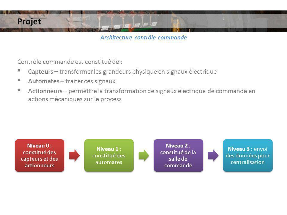 Projet Architecture contrôle commande Contrôle commande est constitué de : Capteurs – transformer les grandeurs physique en signaux électrique Automat