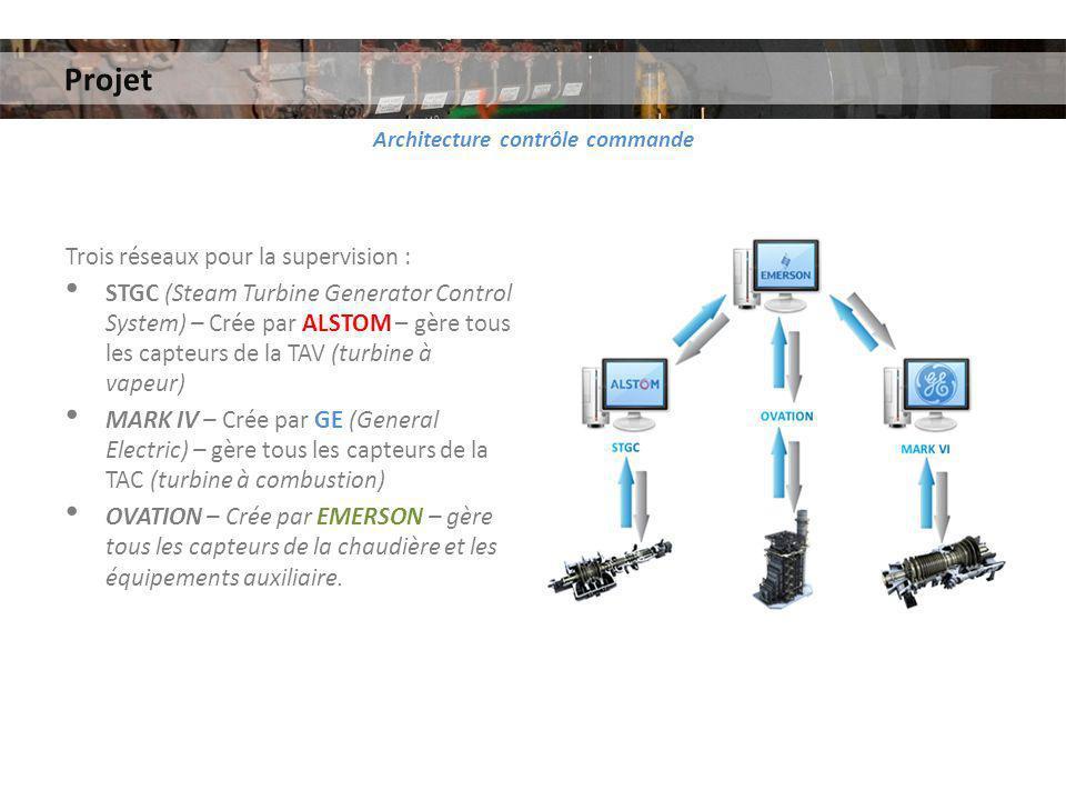 Projet Architecture contrôle commande Trois réseaux pour la supervision : STGC (Steam Turbine Generator Control System) – Crée par ALSTOM – gère tous