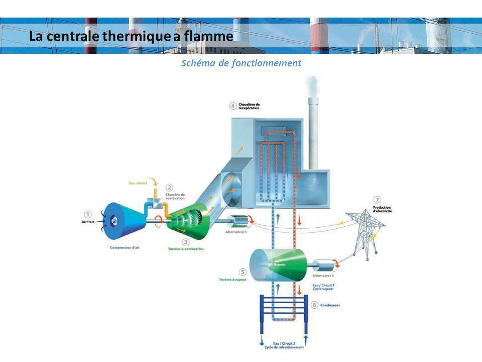 La centrale thermique a flamme Schéma de fonctionnement