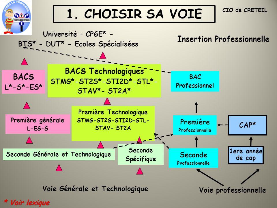 2 Insertion Professionnelle CIO de CRETEIL BAC Professionnel Première Professionnelle Première générale L-ES-S BACS L*-S*-ES* Première Technologique STMG-ST2S-STI2D-STL- STAV- ST2A BACS Technologiques STMG*-ST2S*-STI2D*-STL*- STAV*- ST2A* Université – CPGE* - BTS* - DUT* - Ecoles Spécialisées Seconde Professionnelle Seconde Générale et Technologique Seconde Spécifique Voie Générale et Technologique Voie professionnelle CAP* 1ere année de cap 1.