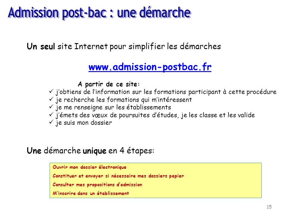 15 Un seul site Internet pour simplifier les démarches www.admission-postbac.fr A partir de ce site: jobtiens de linformation sur les formations parti
