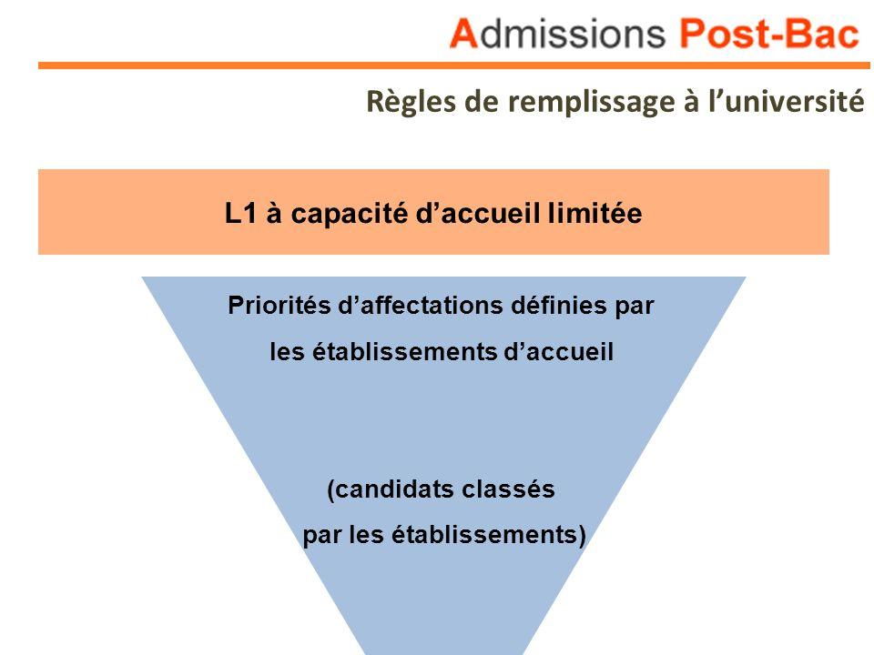 Règles de remplissage à luniversité L1 à capacité daccueil limitée Priorités daffectations définies par les établissements daccueil (candidats classés