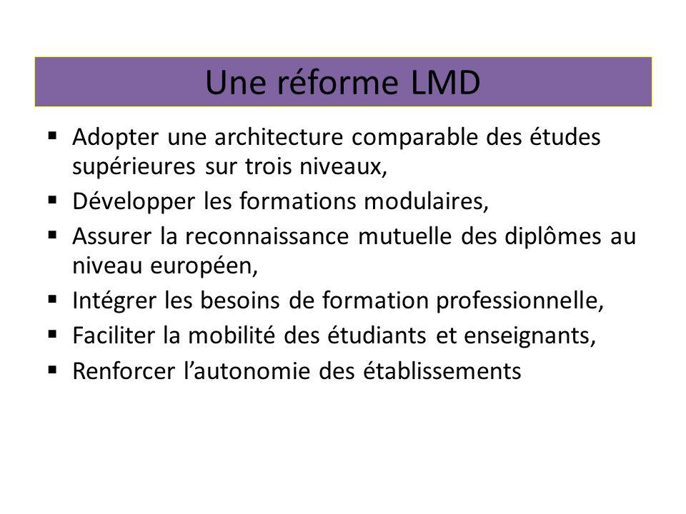 Une réforme LMD Adopter une architecture comparable des études supérieures sur trois niveaux, Développer les formations modulaires, Assurer la reconnaissance mutuelle des diplômes au niveau européen, Intégrer les besoins de formation professionnelle, Faciliter la mobilité des étudiants et enseignants, Renforcer lautonomie des établissements
