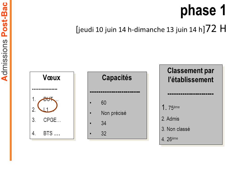 Capacités ------------------------ 60 Non précisé 34 32 Capacités ------------------------ 60 Non précisé 34 32 phase 1 [ jeudi 10 juin 14 h-dimanche 13 juin 14 h ] 72 H Vœux ---------------- 1.DUT … 2.L1 … 3.CPGE… 4.BTS … Vœux ---------------- 1.DUT … 2.L1 … 3.CPGE… 4.BTS … Classement par létablissement ---------------------- 1.
