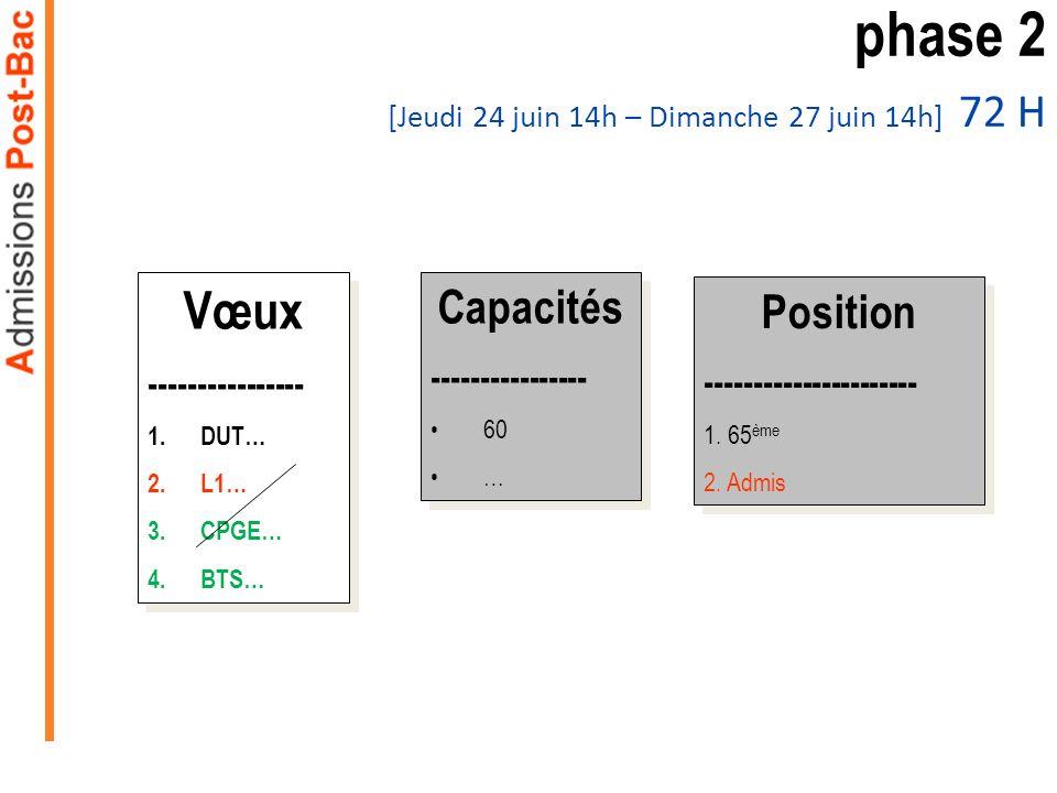 Vœux ---------------- 1.DUT… 2.L1… 3.CPGE… 4.BTS… Vœux ---------------- 1.DUT… 2.L1… 3.CPGE… 4.BTS… Capacités ---------------- 60 … Capacités ---------------- 60 … phase 2 [Jeudi 24 juin 14h – Dimanche 27 juin 14h] 72 H Position ---------------------- 1.
