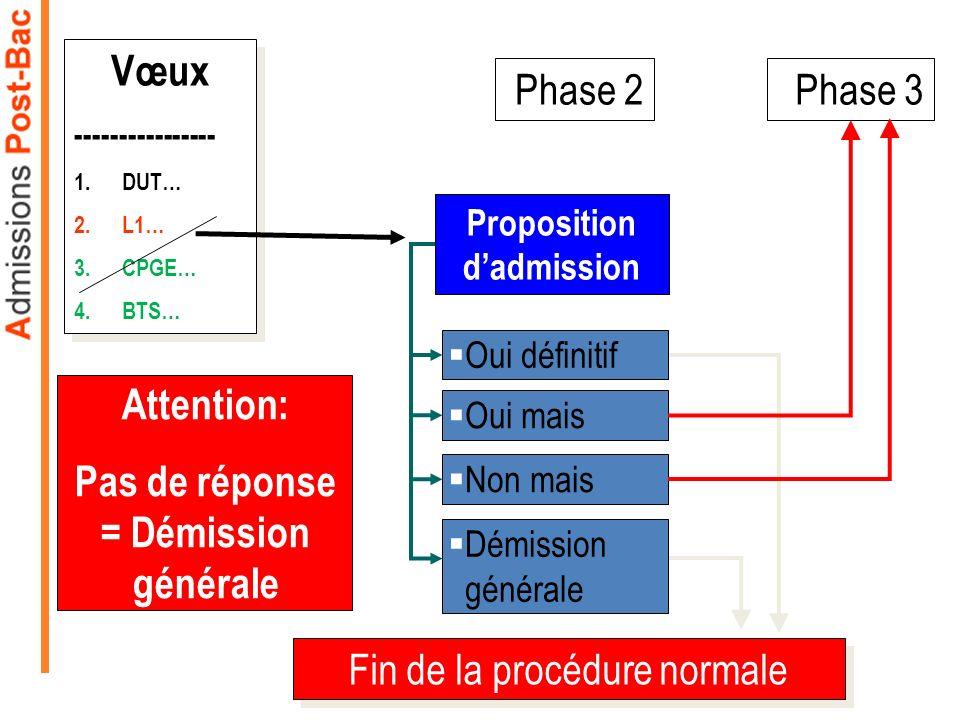 Phase 2 Proposition dadmission Oui définitif Oui mais Non mais Phase 3 Vœux ---------------- 1.DUT… 2.L1… 3.CPGE… 4.BTS… Vœux ---------------- 1.DUT…