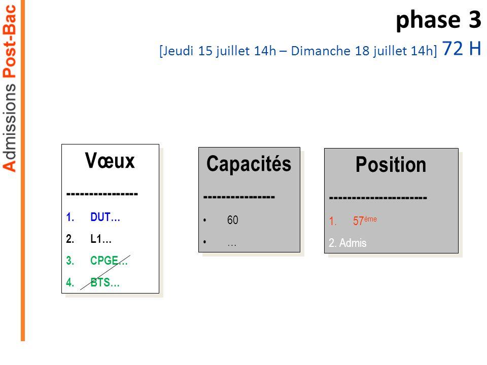 Capacités ---------------- 60 … Capacités ---------------- 60 … phase 3 [Jeudi 15 juillet 14h – Dimanche 18 juillet 14h] 72 H Vœux ---------------- 1.DUT… 2.L1… 3.CPGE… 4.BTS… Vœux ---------------- 1.DUT… 2.L1… 3.CPGE… 4.BTS… Position ---------------------- 1.57 ème 2.