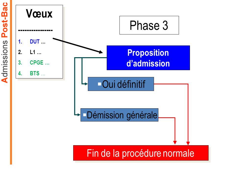 Phase 3 Proposition dadmission Oui définitif Démission générale Vœux ---------------- 1.DUT... 2.L1 … 3.CPGE … 4.BTS … Vœux ---------------- 1.DUT...