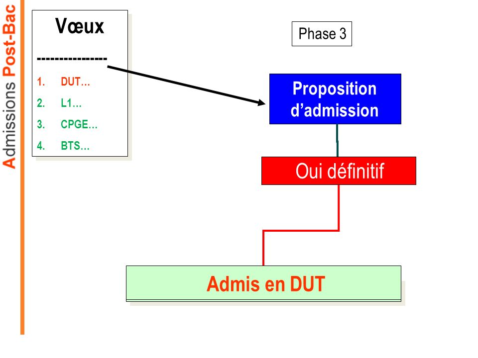 Phase 3 Proposition dadmission Vœux ---------------- 1.DUT… 2.L1… 3.CPGE… 4.BTS… Vœux ---------------- 1.DUT… 2.L1… 3.CPGE… 4.BTS… Oui définitif Admis
