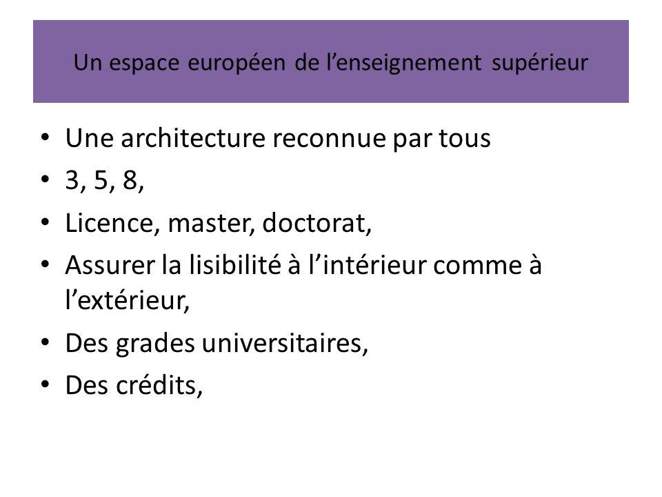 Un espace européen de lenseignement supérieur Une architecture reconnue par tous 3, 5, 8, Licence, master, doctorat, Assurer la lisibilité à lintérieur comme à lextérieur, Des grades universitaires, Des crédits,