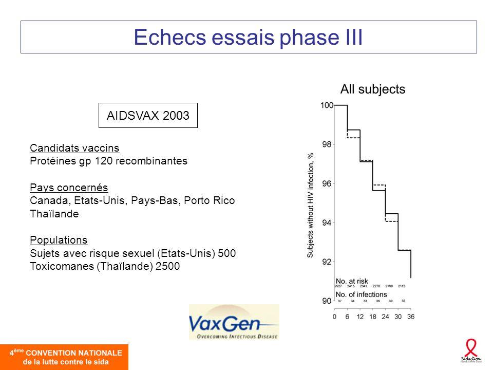 Echecs essais phase III Candidats vaccins Protéines gp 120 recombinantes Pays concernés Canada, Etats-Unis, Pays-Bas, Porto Rico Thaïlande Populations