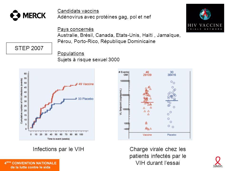Candidats vaccins Adénovirus avec protéines gag, pol et nef Pays concernés Australie, Brésil, Canada, Etats-Unis, Haïti, Jamaïque, Pérou, Porto-Rico,