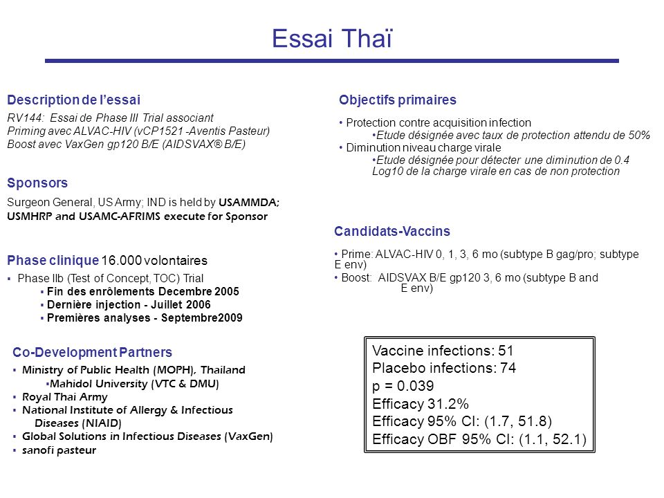 Essai Thaï Description de lessai RV144: Essai de Phase III Trial associant Priming avec ALVAC-HIV (vCP1521 -Aventis Pasteur) Boost avec VaxGen gp120 B/E (AIDSVAX® B/E) Co-Development Partners Ministry of Public Health (MOPH), Thailand Mahidol University (VTC & DMU) Royal Thai Army National Institute of Allergy & Infectious Diseases (NIAID) Global Solutions in Infectious Diseases (VaxGen) sanofi pasteur Sponsors Surgeon General, US Army; IND is held by USAMMDA; USMHRP and USAMC-AFRIMS execute for Sponsor Phase clinique 16.000 volontaires Phase IIb (Test of Concept, TOC) Trial Fin des enrôlements Decembre 2005 Dernière injection - Juillet 2006 Premières analyses - Septembre2009 Objectifs primaires Protection contre acquisition infection Etude désignée avec taux de protection attendu de 50% Diminution niveau charge virale Etude désignée pour détecter une diminution de 0.4 Log10 de la charge virale en cas de non protection Candidats-Vaccins Prime: ALVAC-HIV 0, 1, 3, 6 mo (subtype B gag/pro; subtype E env) Boost: AIDSVAX B/E gp120 3, 6 mo (subtype B and E env) Vaccine infections: 51 Placebo infections: 74 p = 0.039 Efficacy 31.2% Efficacy 95% CI: (1.7, 51.8) Efficacy OBF 95% CI: (1.1, 52.1)