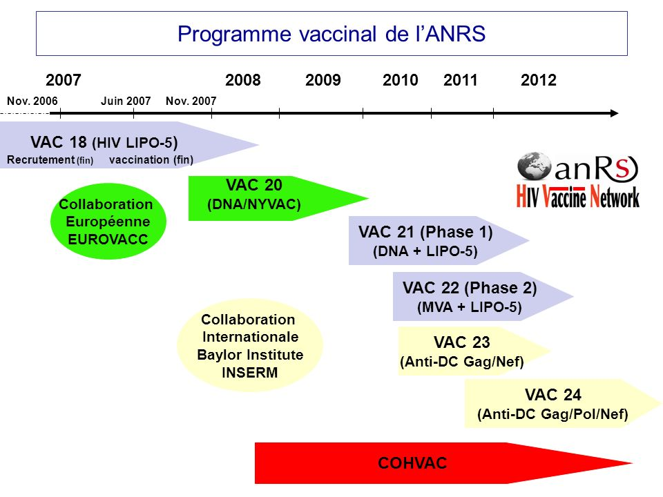Collaboration Européenne EUROVACC Collaboration Internationale Baylor Institute INSERM 2007200820092010 VAC 18 (HIV LIPO-5 ) Recrutement (fin) vaccination (fin) VAC 20 (DNA/NYVAC) Nov.