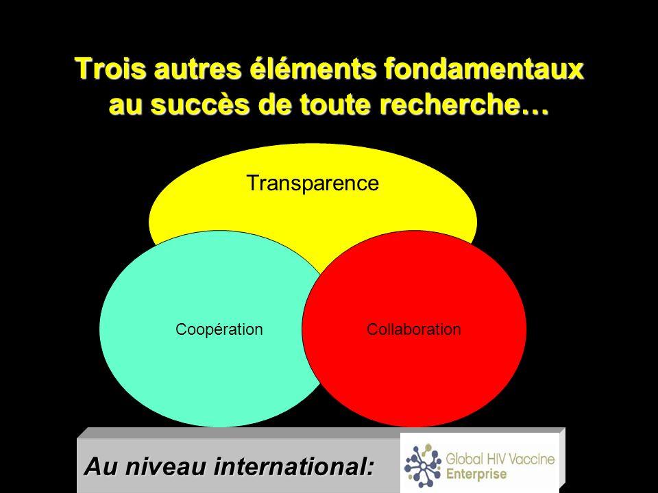 Trois autres éléments fondamentaux au succès de toute recherche… Transparence CoopérationCollaboration Au niveau international: