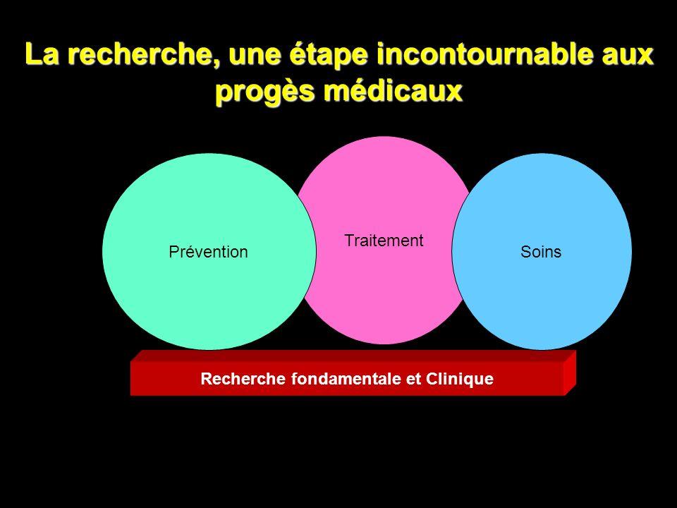 La recherche, une étape incontournable aux progès médicaux Recherche fondamentale et Clinique Traitement PréventionSoins