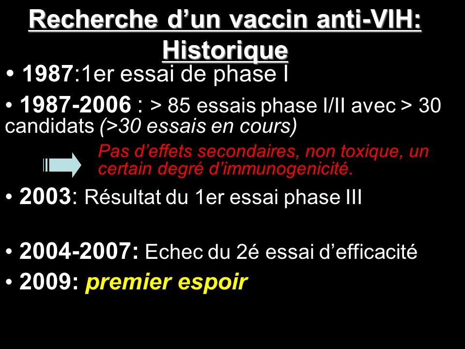 Recherche dun vaccin anti-VIH: Historique 1987:1er essai de phase I 1987-2006 : > 85 essais phase I/II avec > 30 candidats (>30 essais en cours) Pas d