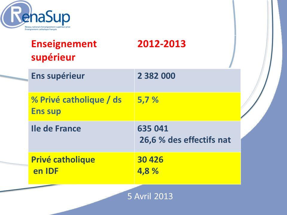 5 Avril 2013 Enseignement supérieur 2012-2013 Ens supérieur2 382 000 % Privé catholique / ds Ens sup 5,7 % Ile de France635 041 26,6 % des effectifs nat Privé catholique en IDF 30 426 4,8 %