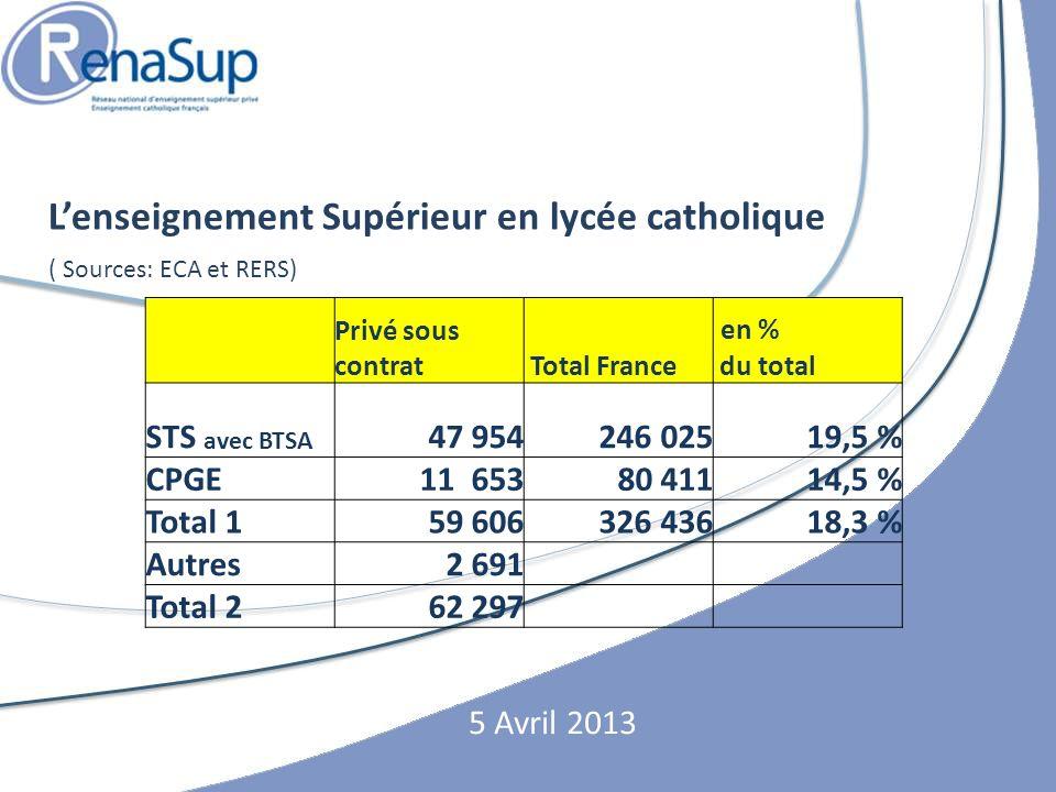 Lenseignement Supérieur en lycée catholique ( Sources: ECA et RERS) 5 Avril 2013 Privé sous contrat Total France en % du total STS avec BTSA 47 954246 02519,5 % CPGE11 65380 41114,5 % Total 159 606326 43618,3 % Autres2 691 Total 262 297
