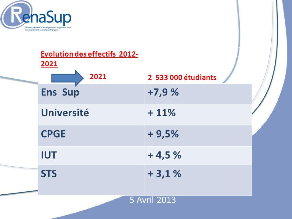 5 Avril 2013 Evolution des effectifs 2012- 2021 2021 2 533 000 étudiants Ens Sup+7,9 % Université+ 11% CPGE+ 9,5% IUT+ 4,5 % STS+ 3,1 %