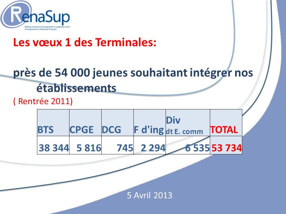 Les vœux 1 des Terminales: près de 54 000 jeunes souhaitant intégrer nos établissements ( Rentrée 2011) 5 Avril 2013 BTSCPGEDCGF d ing Div dt E.